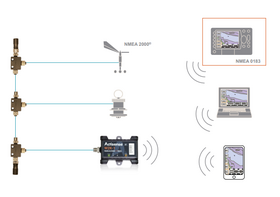 Actisense W2K-1 NMEA 2000 To WI-FI Gateway Uses